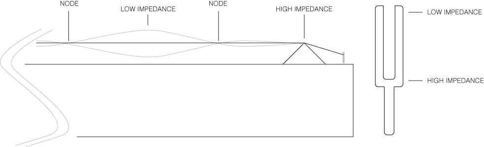 nodesimpedence
